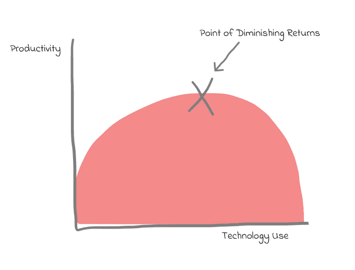 Point of Diminishing Returns Graph
